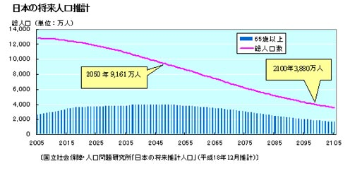 日本の将来人口推計
